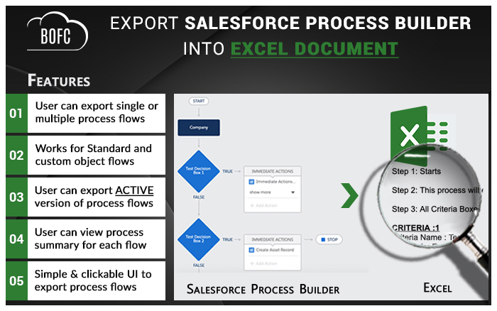 Export and Import Process Builders