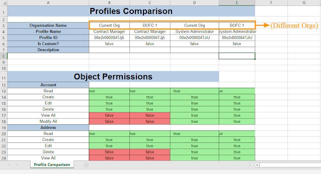 Profile Comparison across Multiple Orgs (side-by-side)