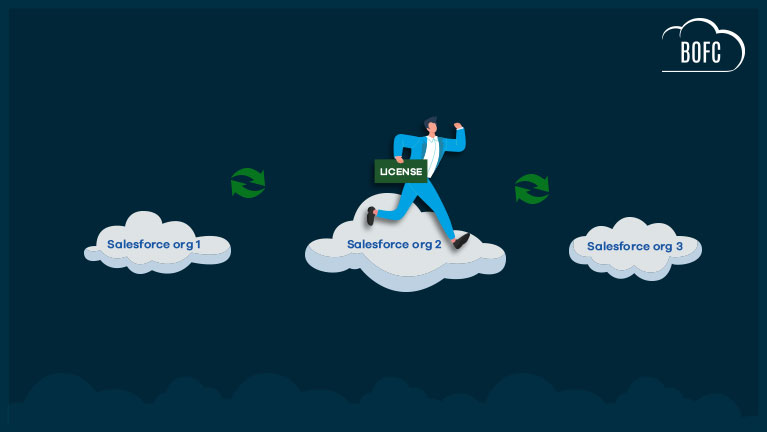 Switch BOFC Licence From One Salesforce Org To Another Salesforce Org