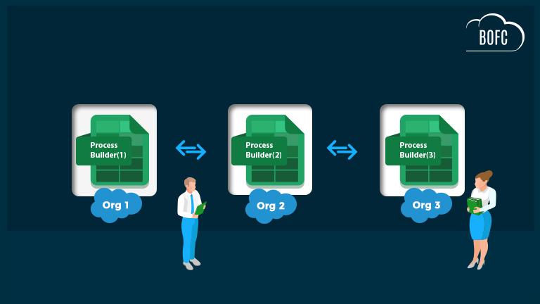 Compare Process Builder